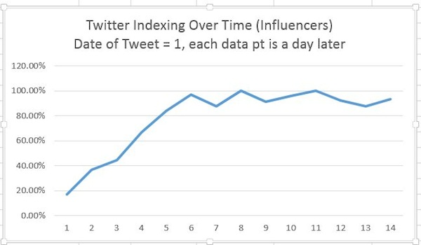 twitter-indexing-over-time-high-authority-profiles
