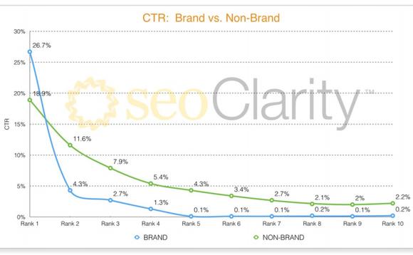 ctr-brand-versus-non-brand