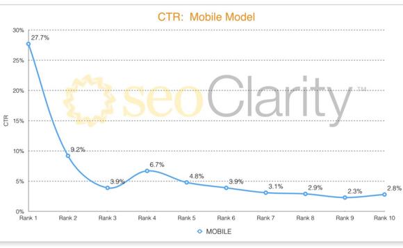 ctr-mobile-study