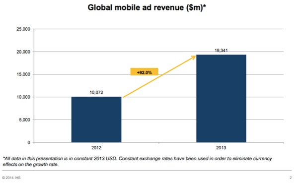 global-mobile-ad-revenue