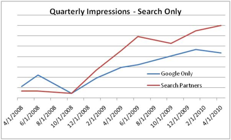 Quarterly Impressions - Search Only