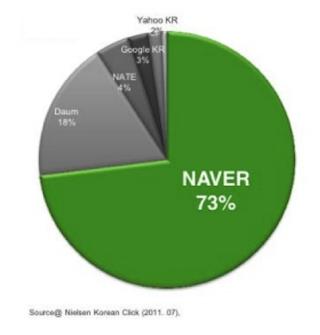 Naver Market Share