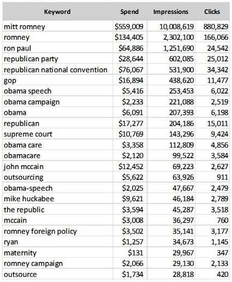 top-keywords-mittromney