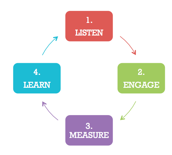 4-step-social-engagement-plan
