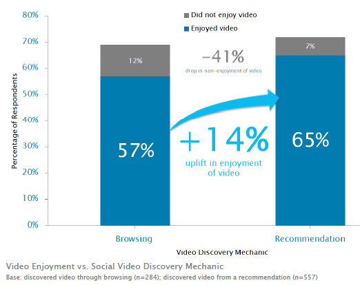 video-enjoyment-vs-social-video-discovery