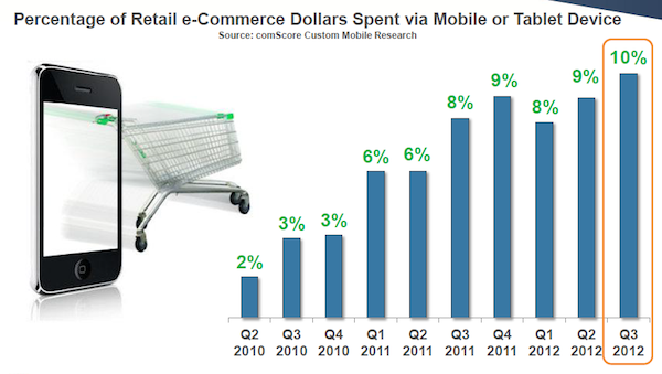 percent-of-ecommerce-dollars-spent-via-mobile-tablet-devices