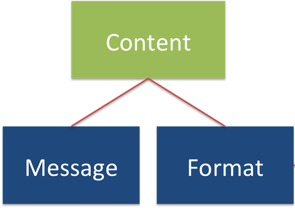 Content Message Format