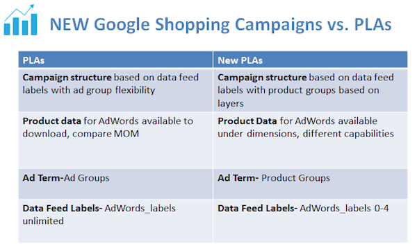 Google Shopping Campaigns vs. PLAs