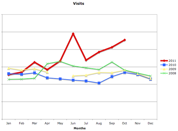 SEW Redesign Visit Stats