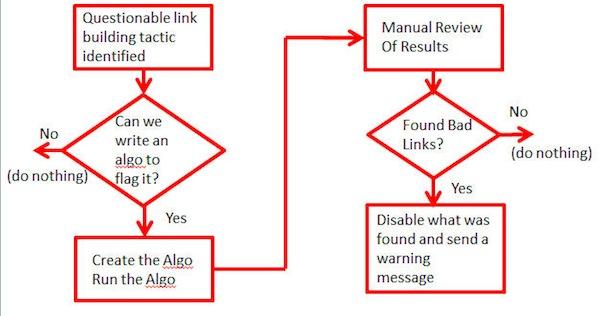 unnatural-links-process