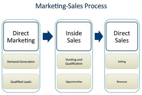 marketing-sales-process-outline