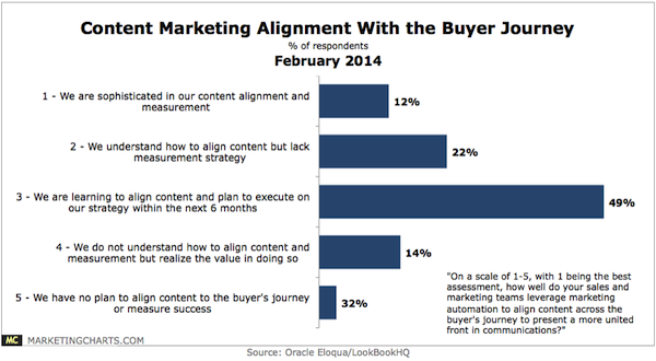 Content Marketing Alignment With Buyer Journey
