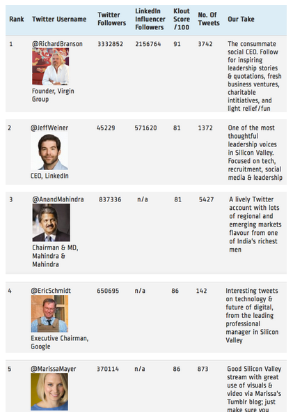 top-social-ceos-ranked-by-linkedin