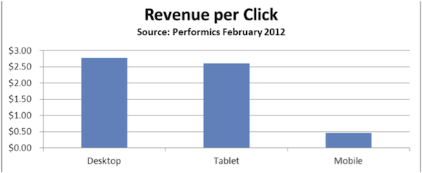 revenue-per-click-desktop-tablet-mobile
