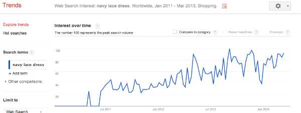 navy-lace-dress-google-trends
