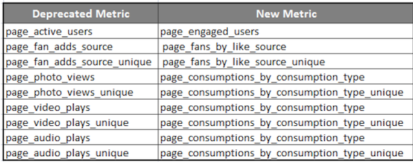 facebook-deprecated-metrics-replacement
