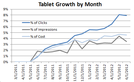 tablet-growth-by-month
