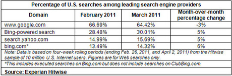 searches-hitwise-march-2011.jpg