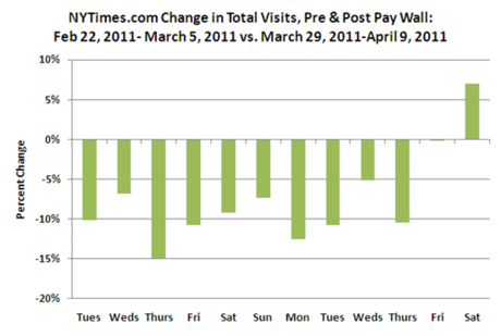 Sm Change in Total Visits NYTimes 04-09-2011.png