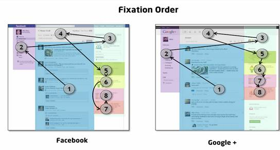 fixation-order-google-plus-vs-facebook