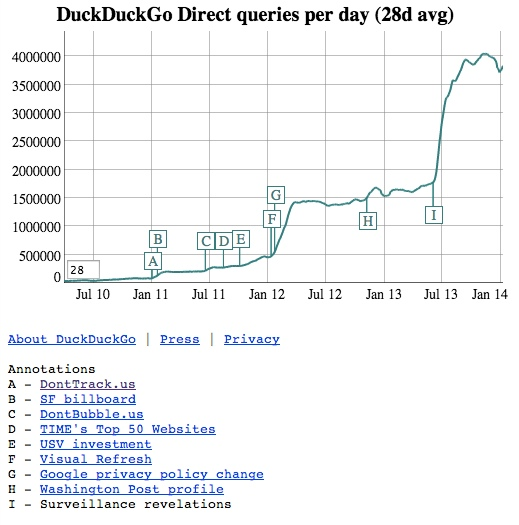 duckduckgo-search-volume