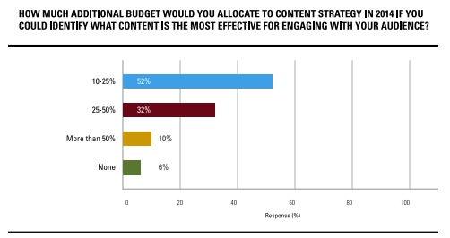 content-budget-brightedge