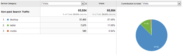 Google Analytics Mobile Visits