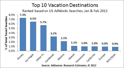 top-10-vacation-destinations-adgooroo