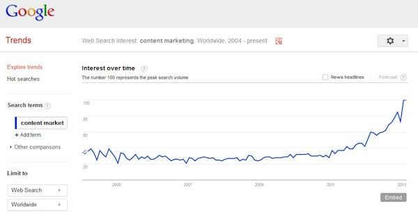 content-marketing-google-trends