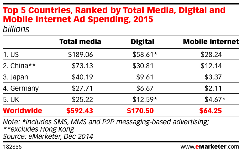 emarketer-top-5-countries-ranked-by-total-media-digital-and-mobile-internet-ad-spending-2015-182885
