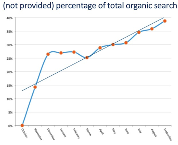 not-provided-percentage-of-total-organic-search